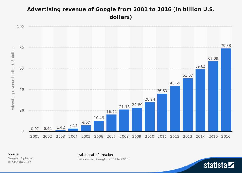 Google Add Revenue Graph 2001-2016